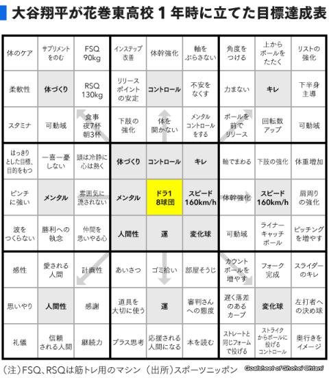 大谷目標シート②